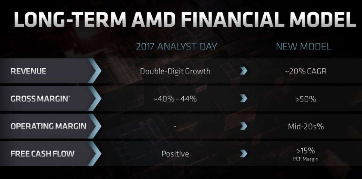 AMD's long-term financial targets. Source: AMD.
