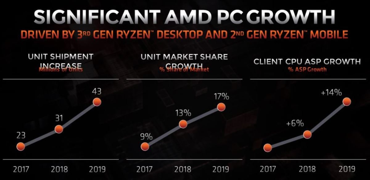AMD's recent PC CPU unit and ASP growth. Source: AMD.