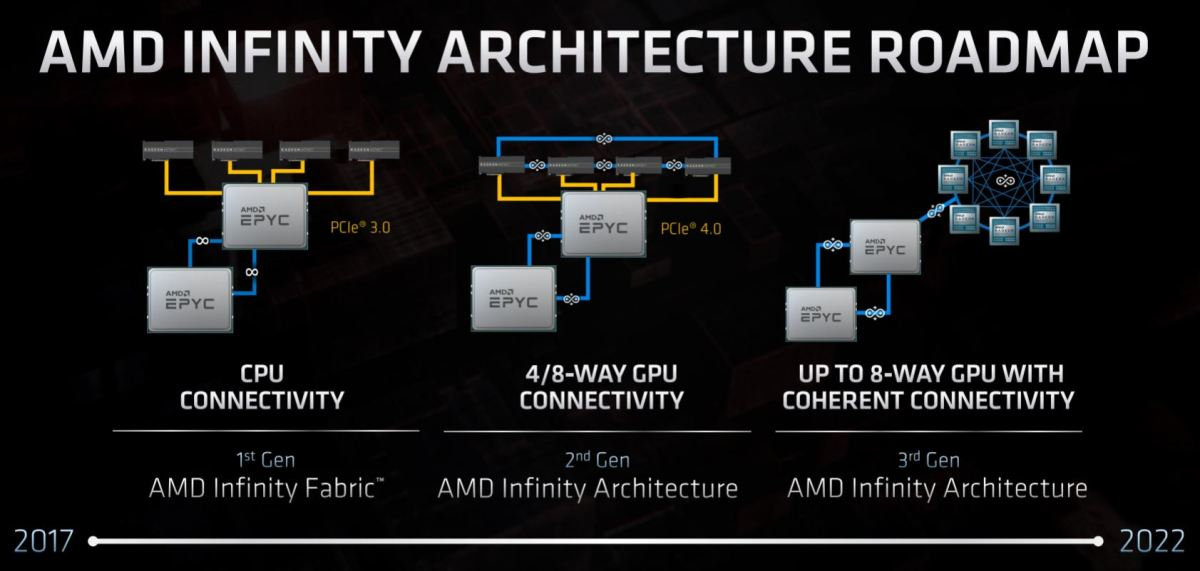 How AMD sees its Infinity architecture evolving. Source: AMD.