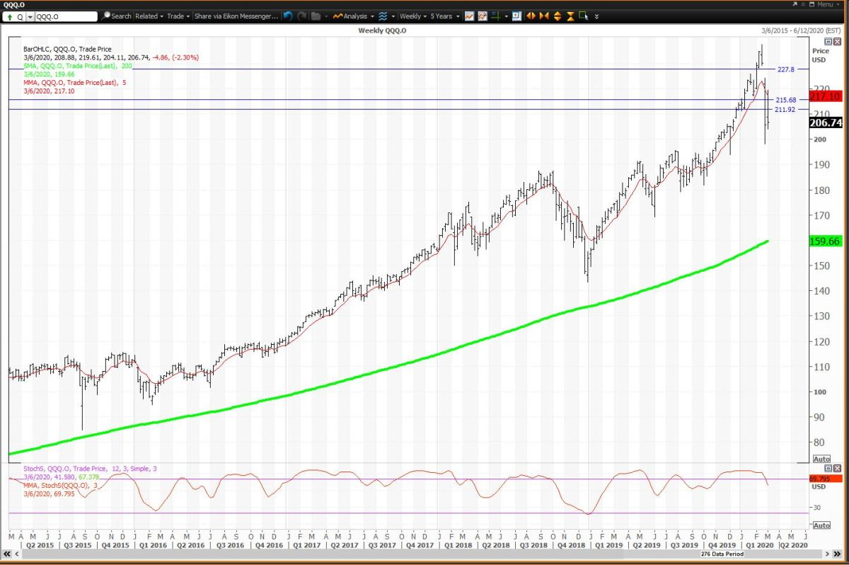 Weekly Chart For QQQs