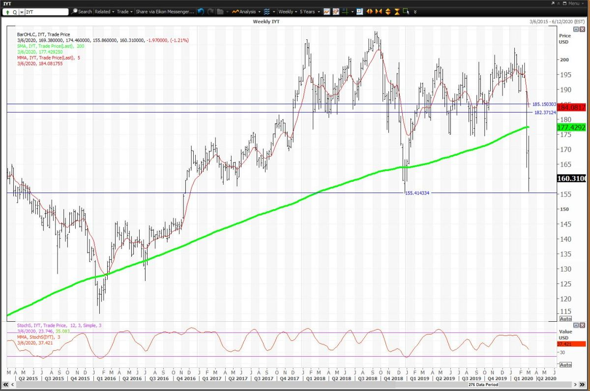 Weekly Chart For IYT