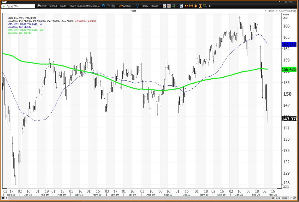 Weekly Chart For IWM