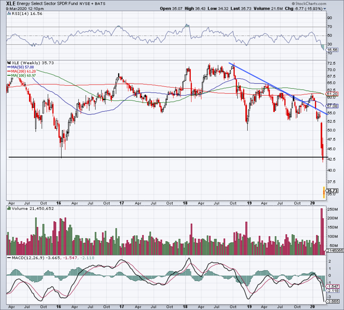 Five-year weekly chart of the XLE ETF.