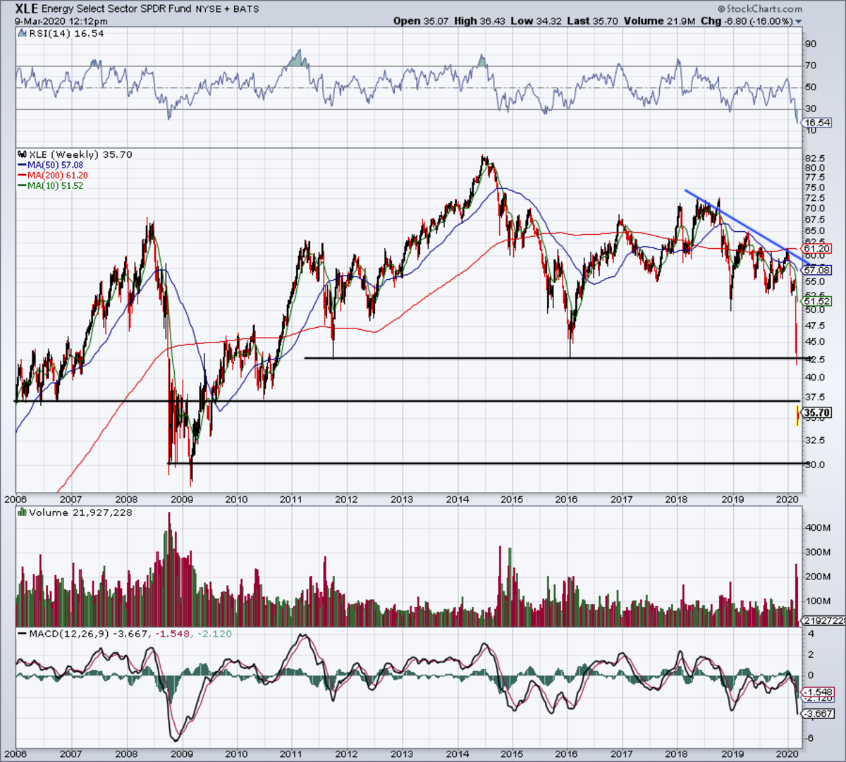 14-year weekly chart of the XLE ETF.