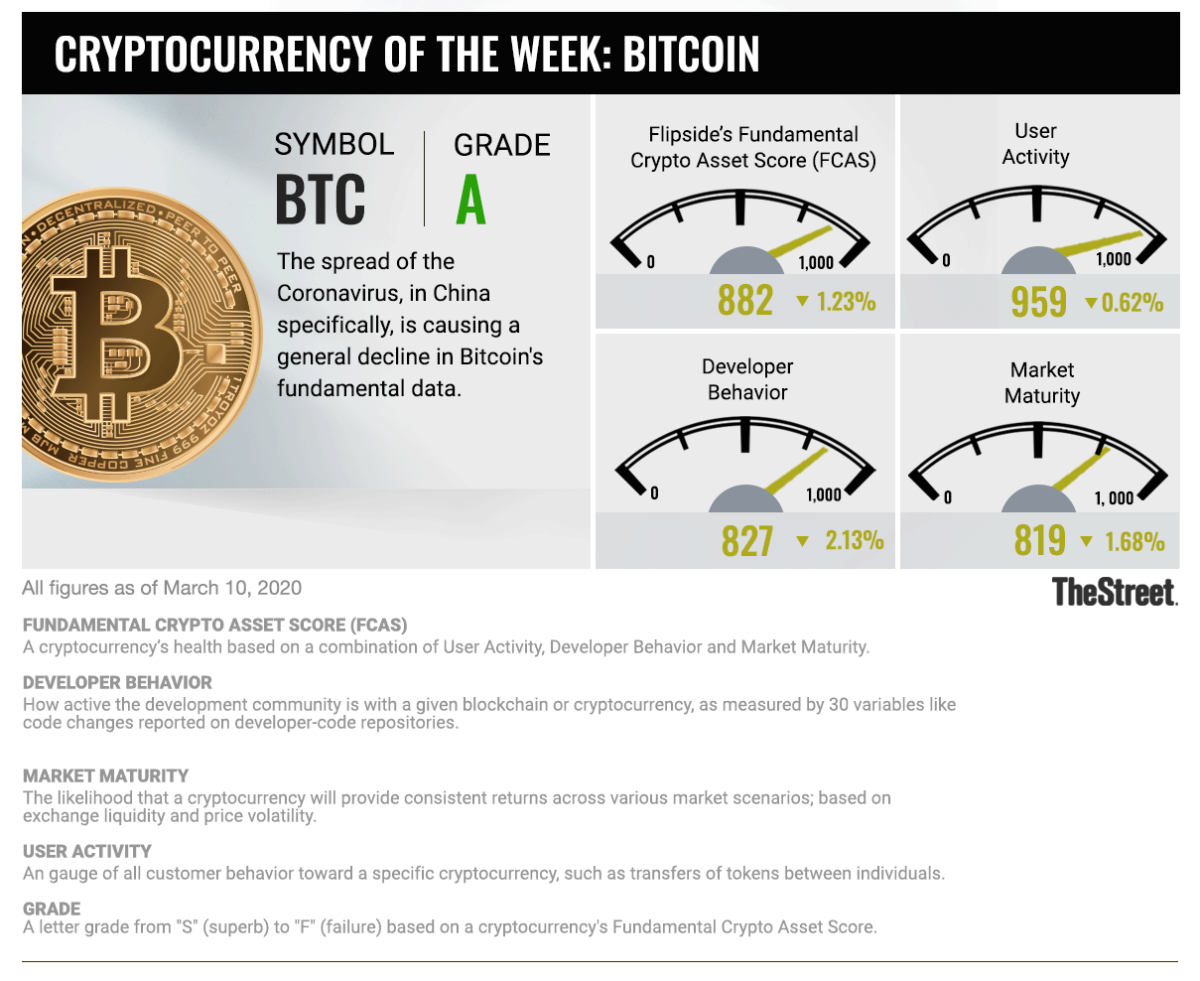 Cryptocurrency of the Week: Bitcoin