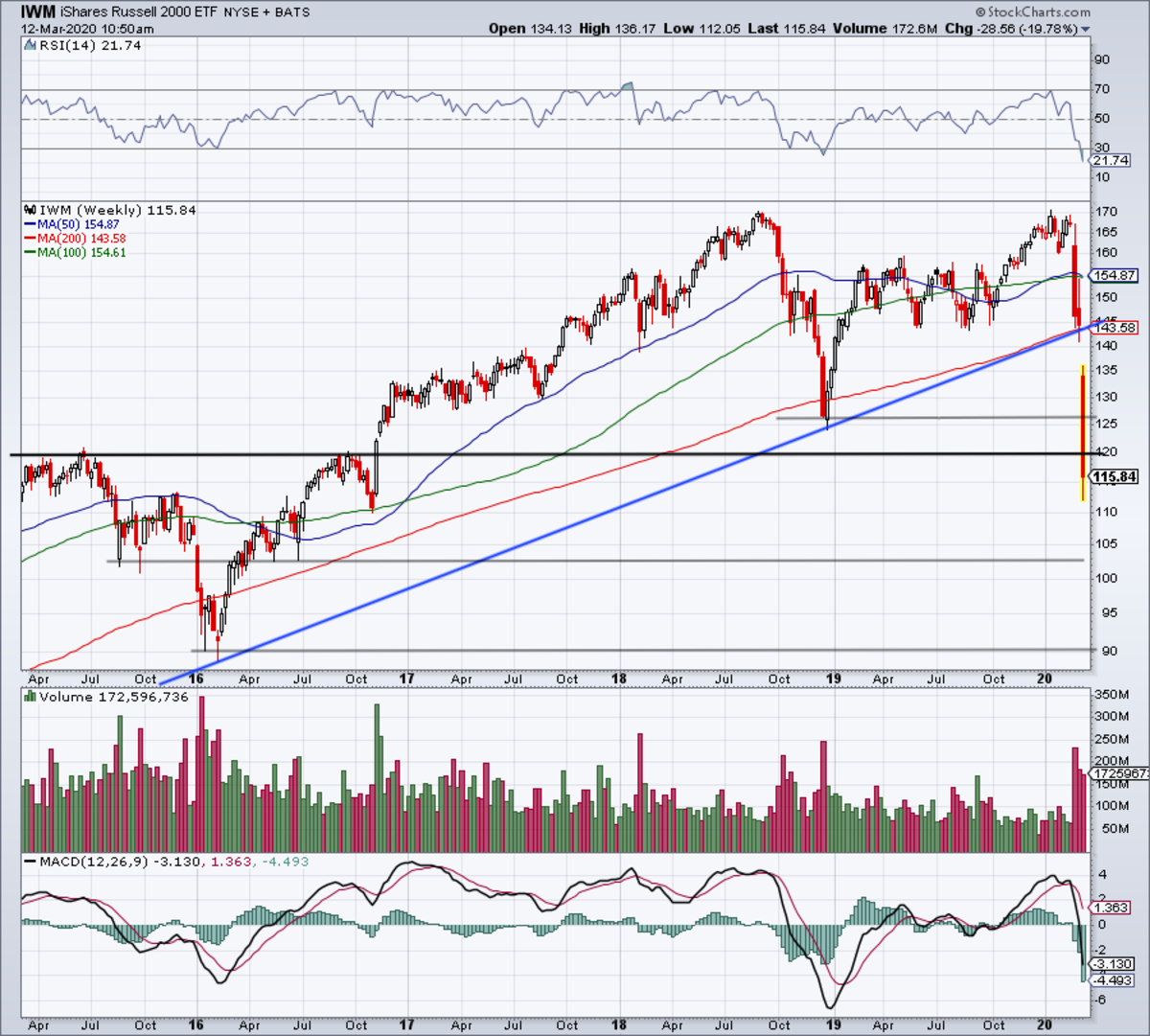 Weekly chart of the IWM.