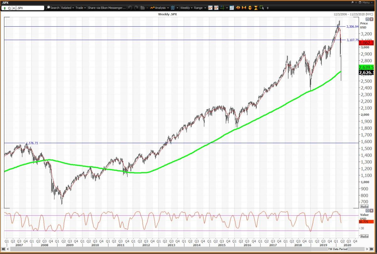 S&P 500 and Nasdaq Weekly Charts Show Significant Downside Risk ...