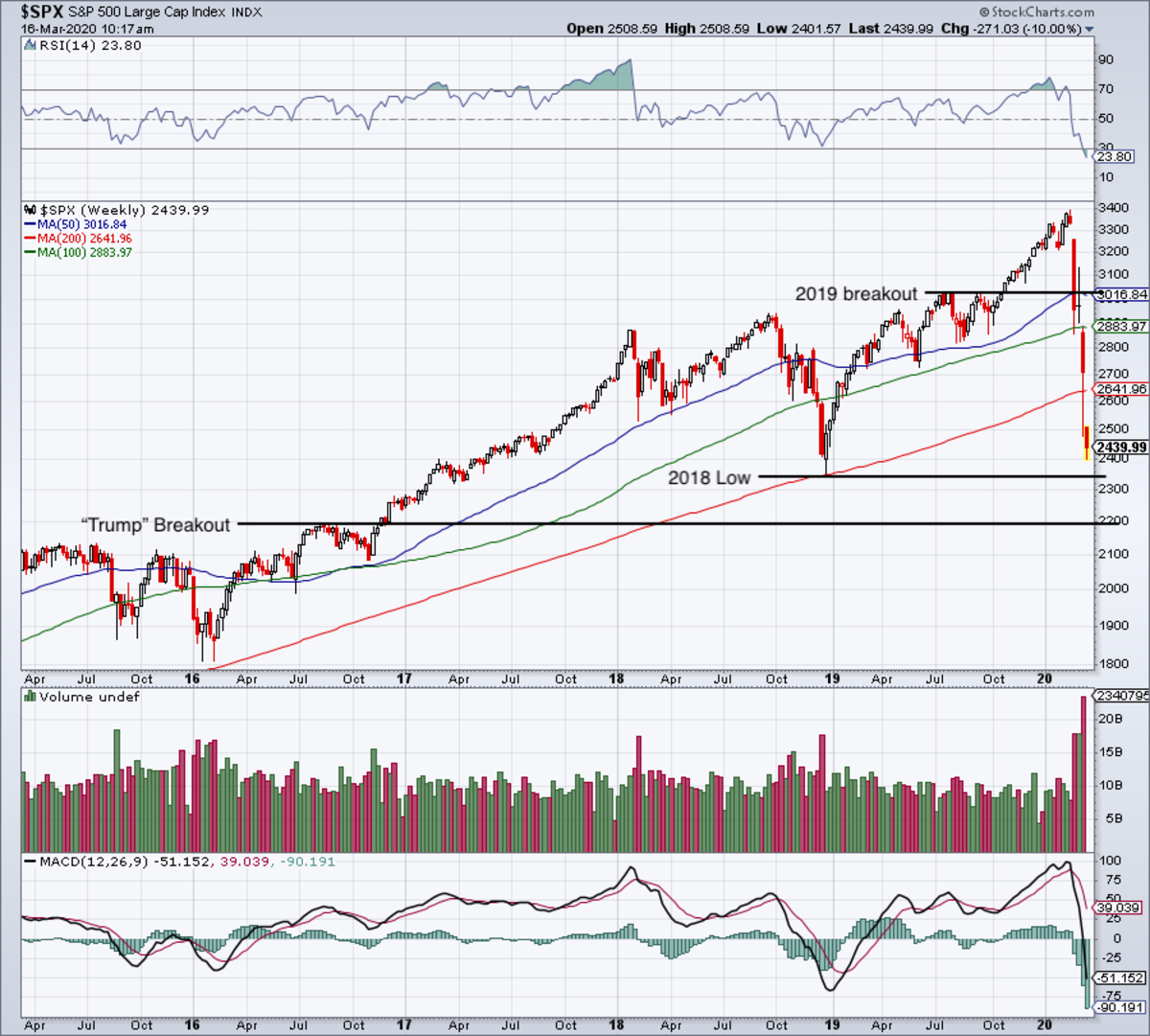 Weekly chart of the S&P 500