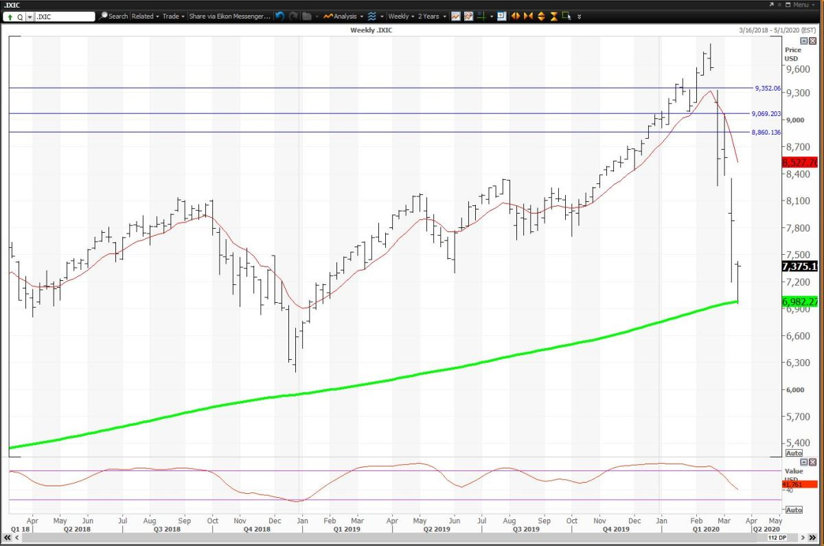 The Weekly Chart For The Nasdaq