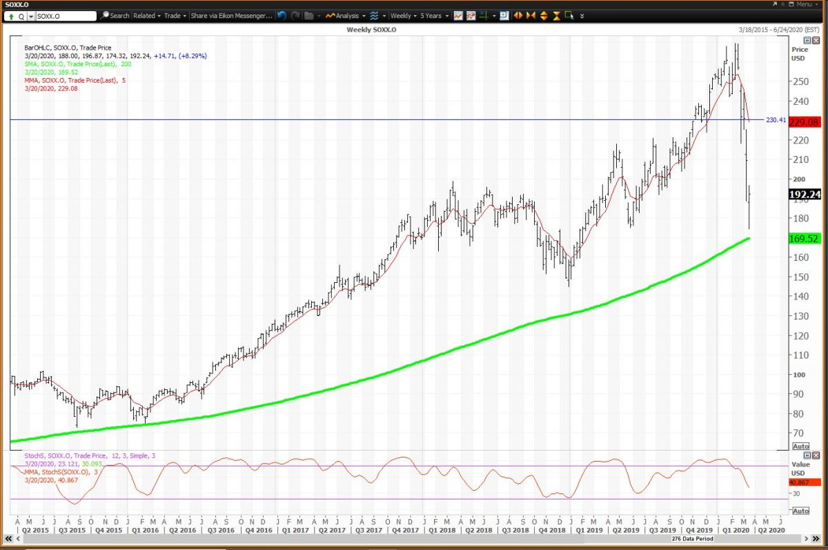 The Weekly Chart For The Semiconductor ETF