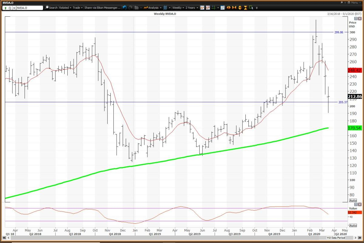 The Weekly Chart For Nvidia