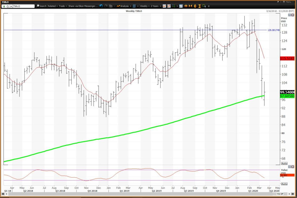 The Weekly Chart For Texas Instruments