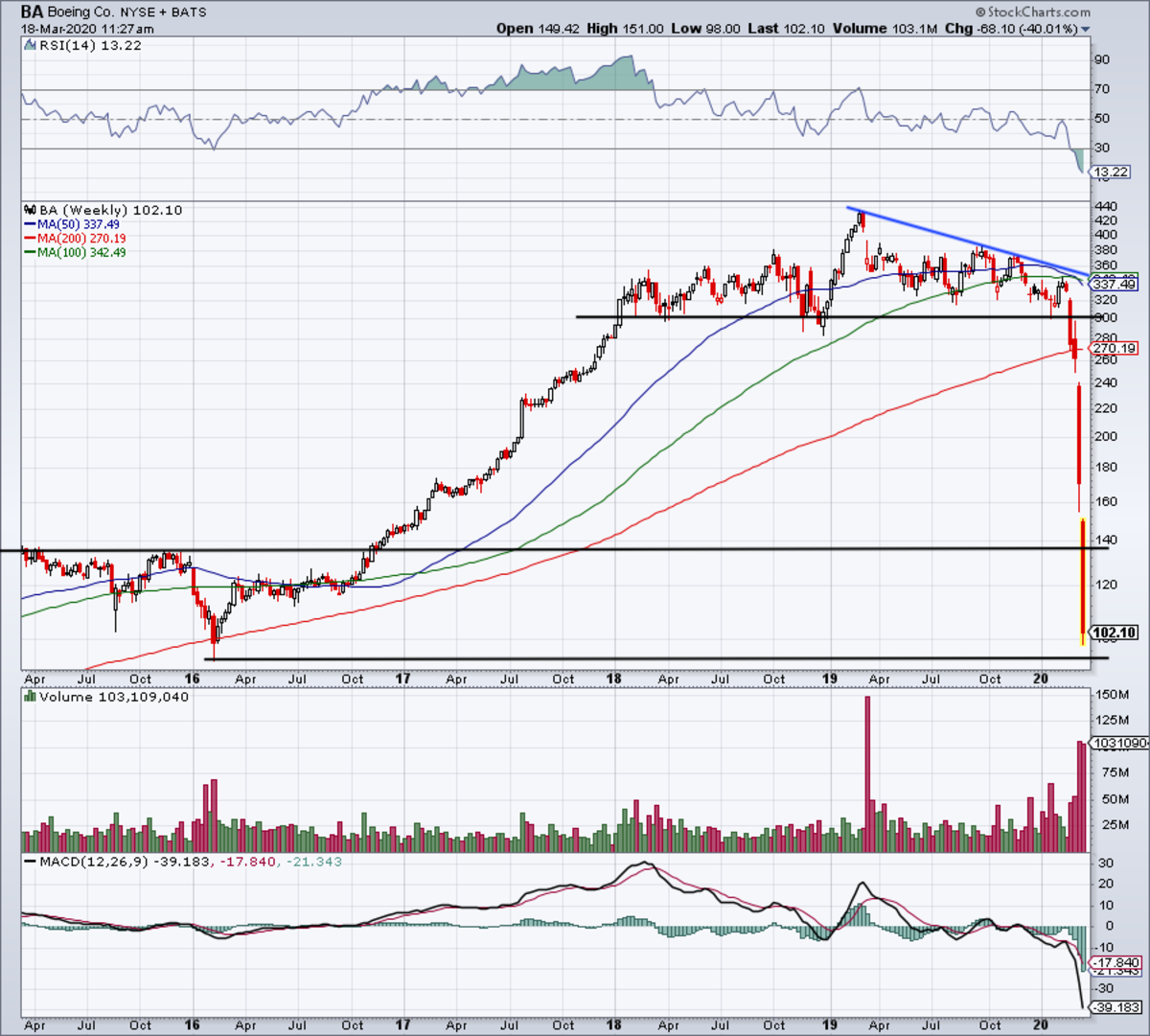 Weekly chart of Boeing stock.