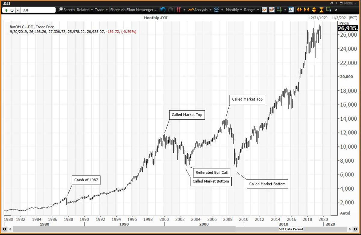The Crash of 1987 Is Just A Blip on the Dow Chart