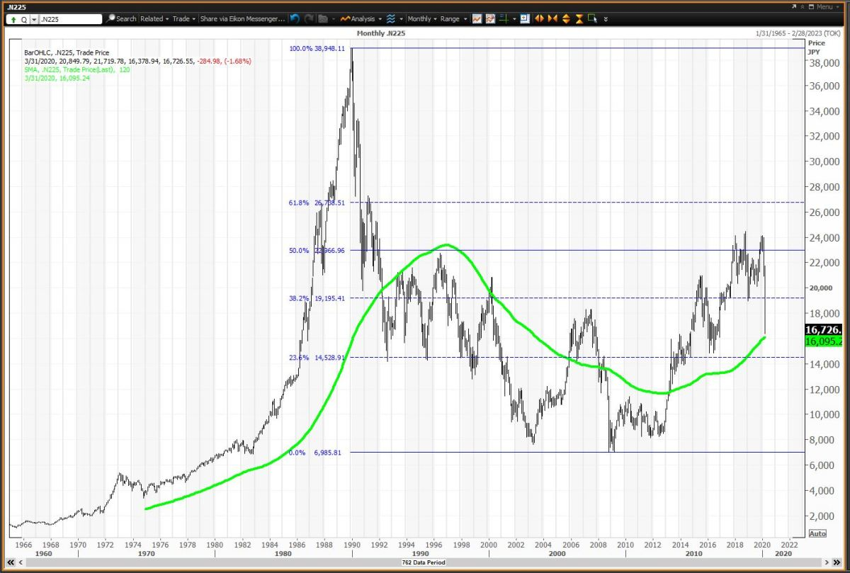 The Nikkei 225 Bubble Popped And Never Recovered