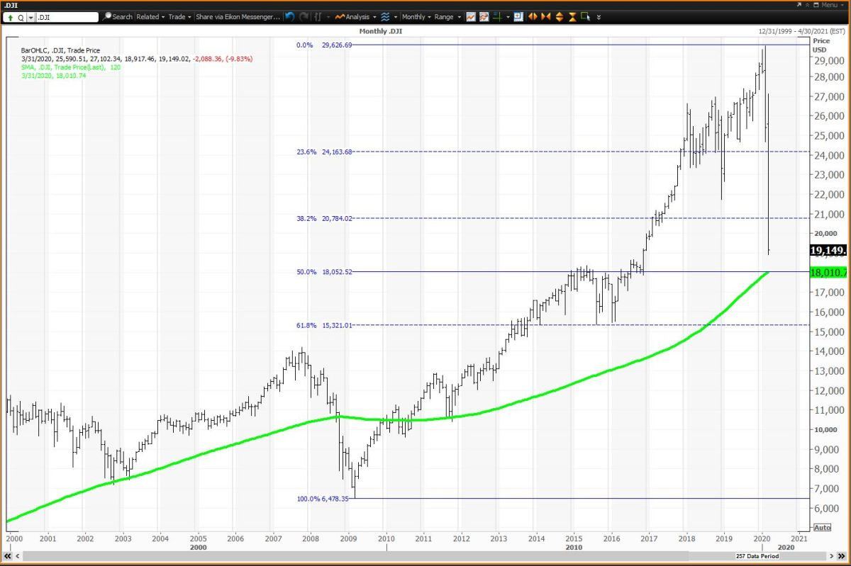 The Monthly Chart for the Dow Is Approaching Its Most Important Levels
