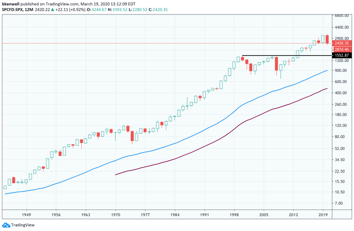 Annual chart of the S&P 500.