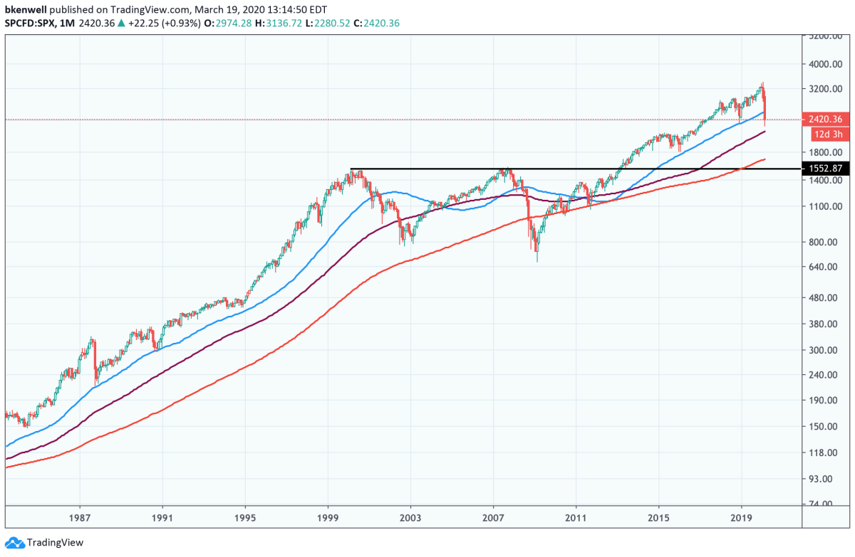 Monthly log chart of the S&P 500.
