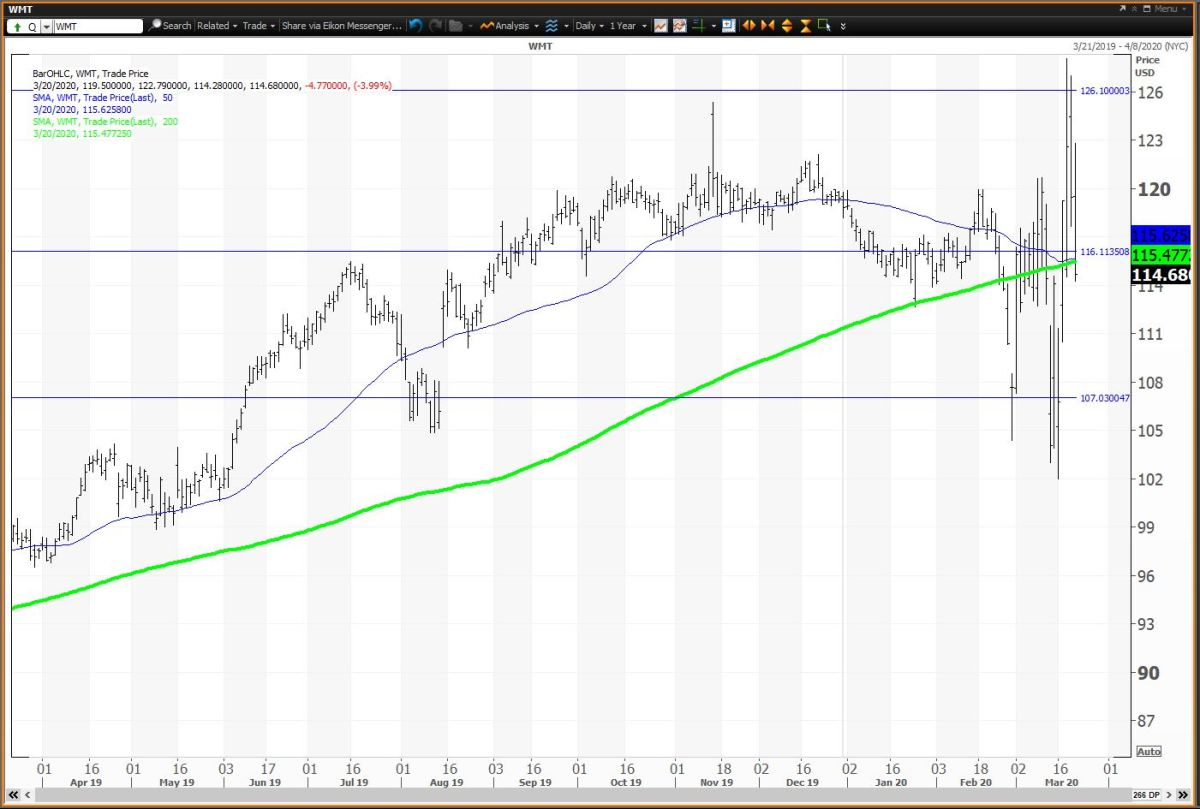 Daily Chart For Walmart