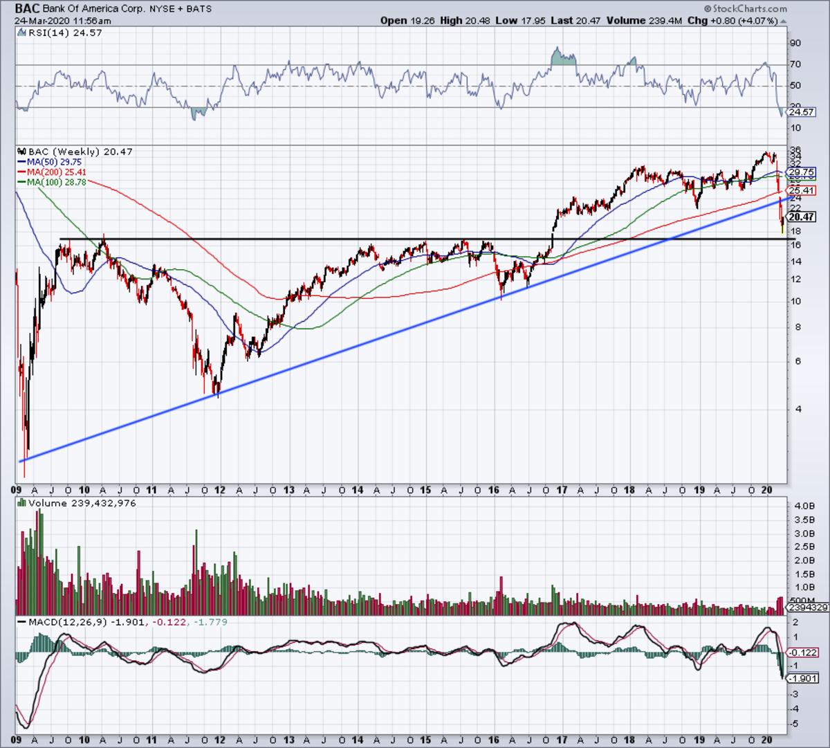Long-term weekly chart of Bank of America.