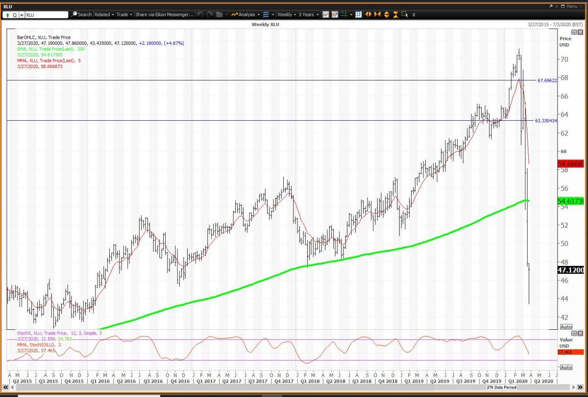 Weekly Chart For XLU