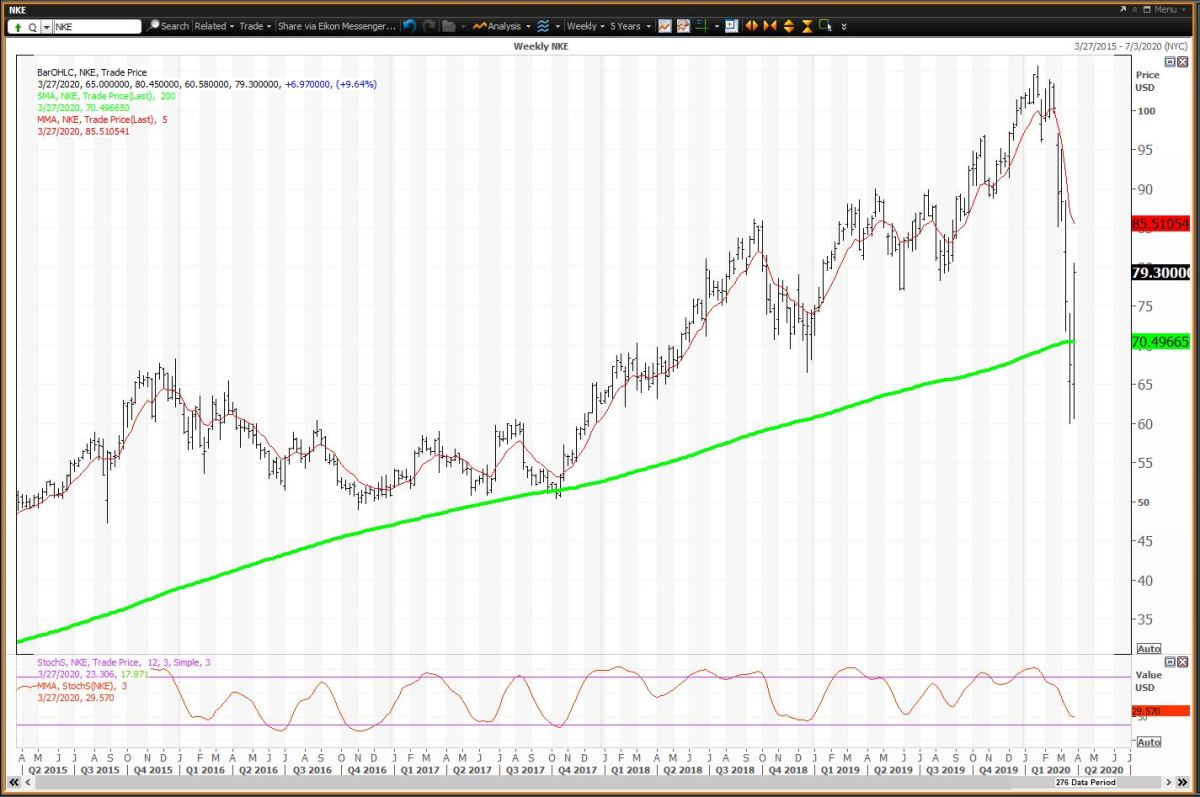 Weekly Chart For Nike