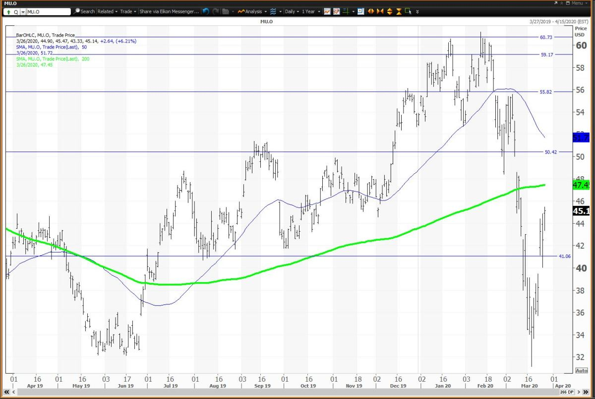 Daily Chart For Micron Tech