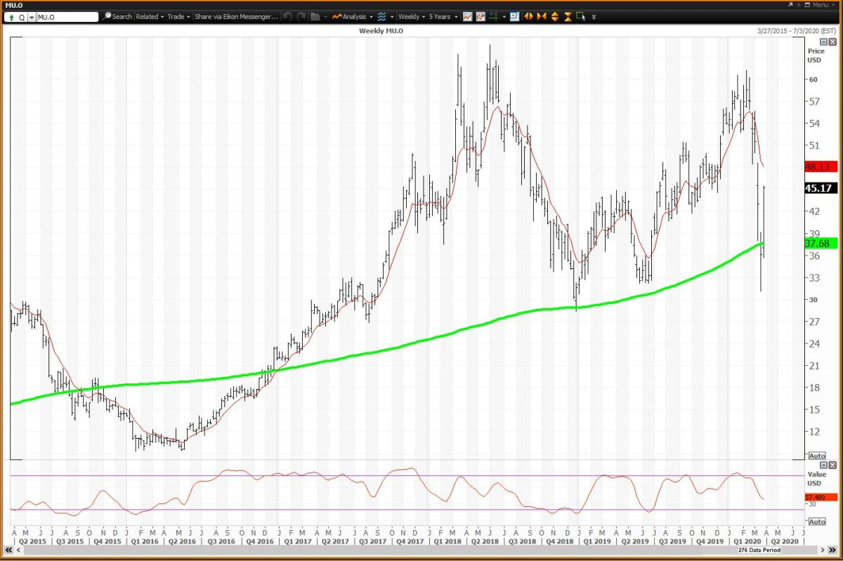 Weekly Chart For Micron Tech