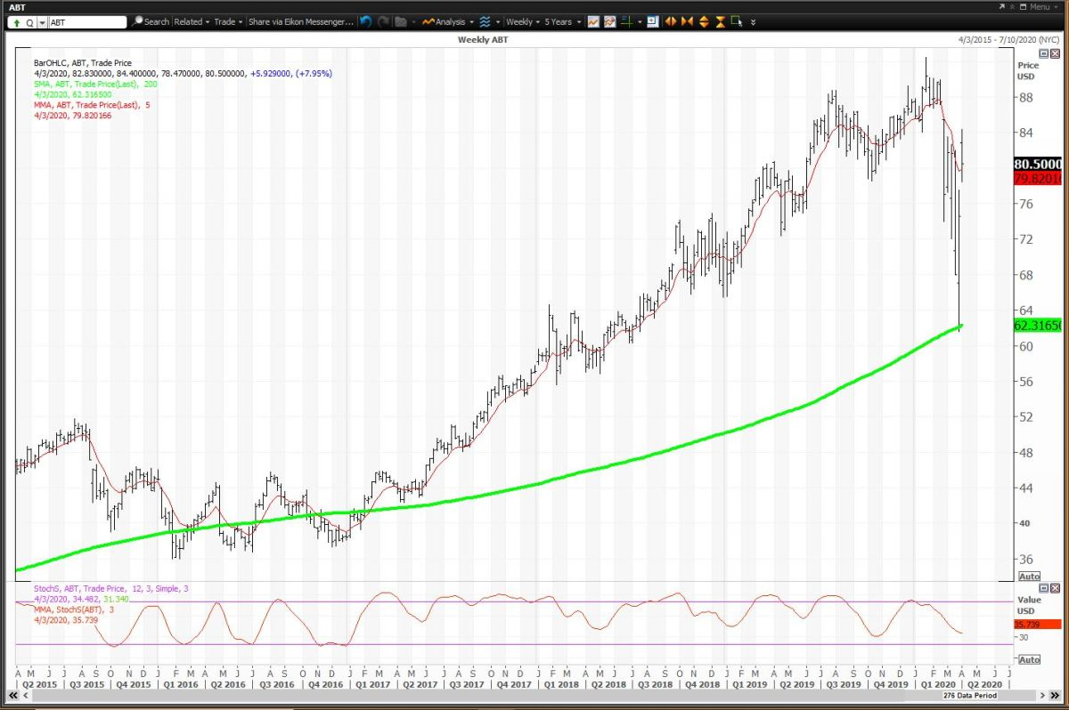 Weekly Chart For Abbott Labs