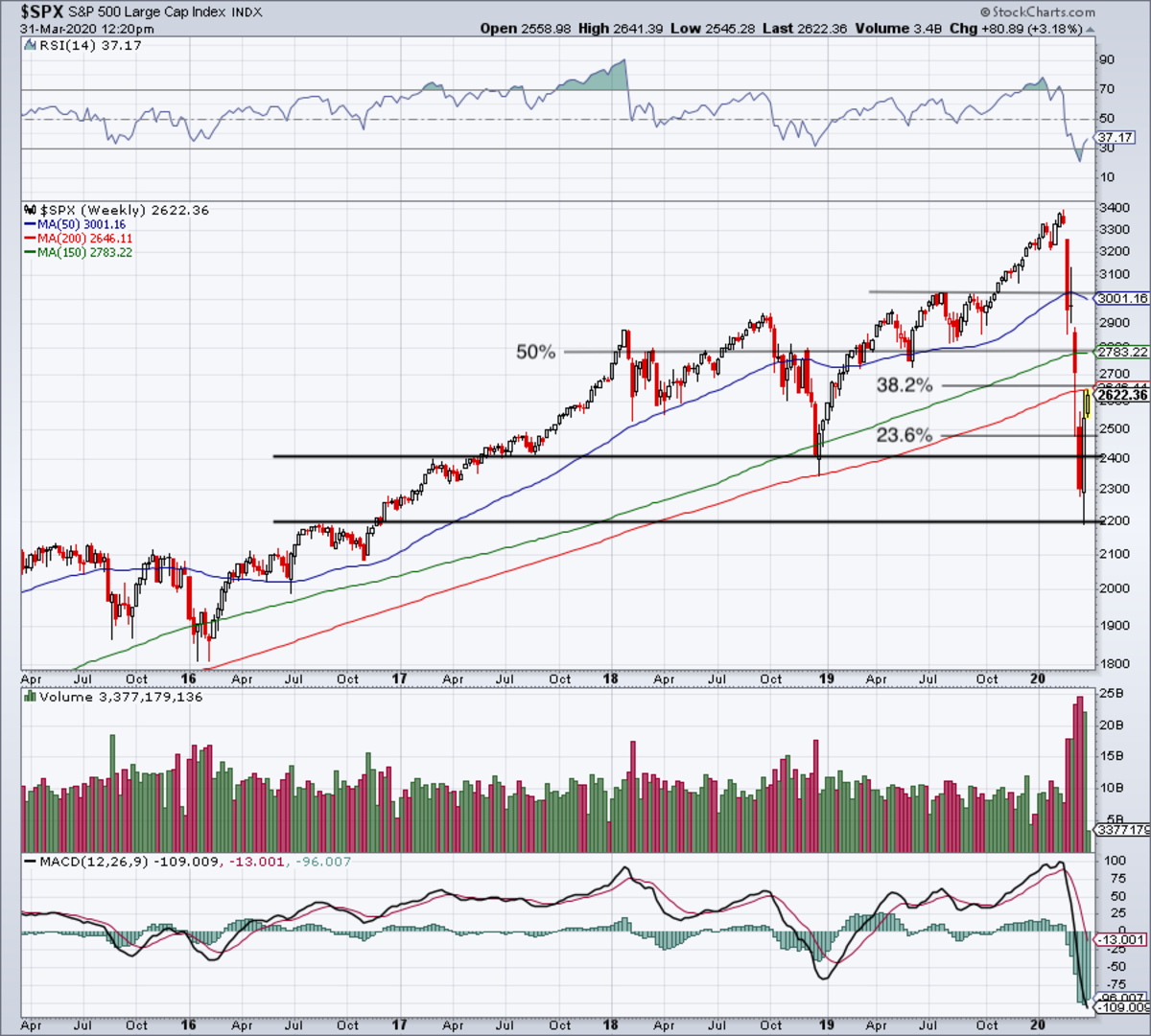 Weekly chart of the S&P 500.
