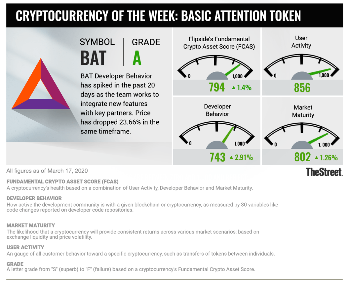 ts_cryptocurrency_bat_0331