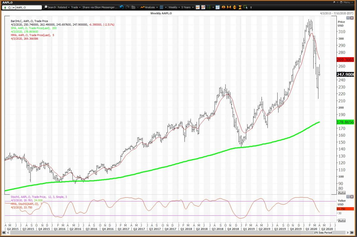 Weekly Chart For Apple