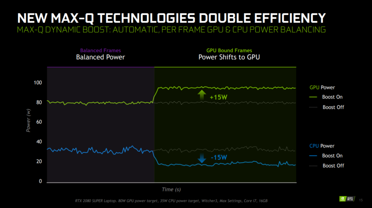 Nvidia's new Dynamic Boost technology shifts system power from a CPU to a GPU when needed. Source: Nvidia.