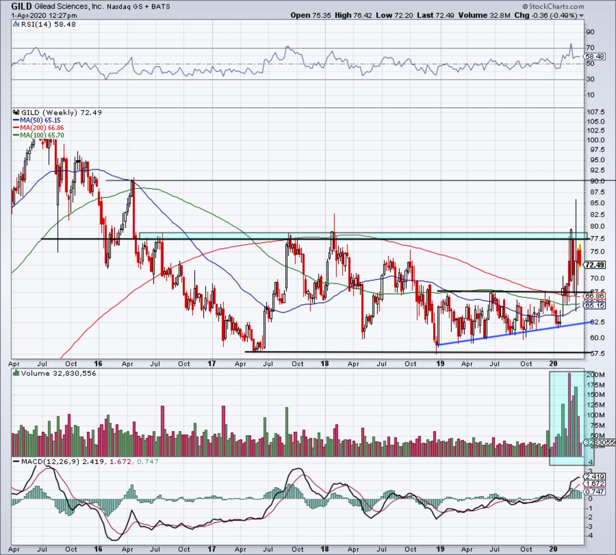 Weekly chart of Gilead stock.