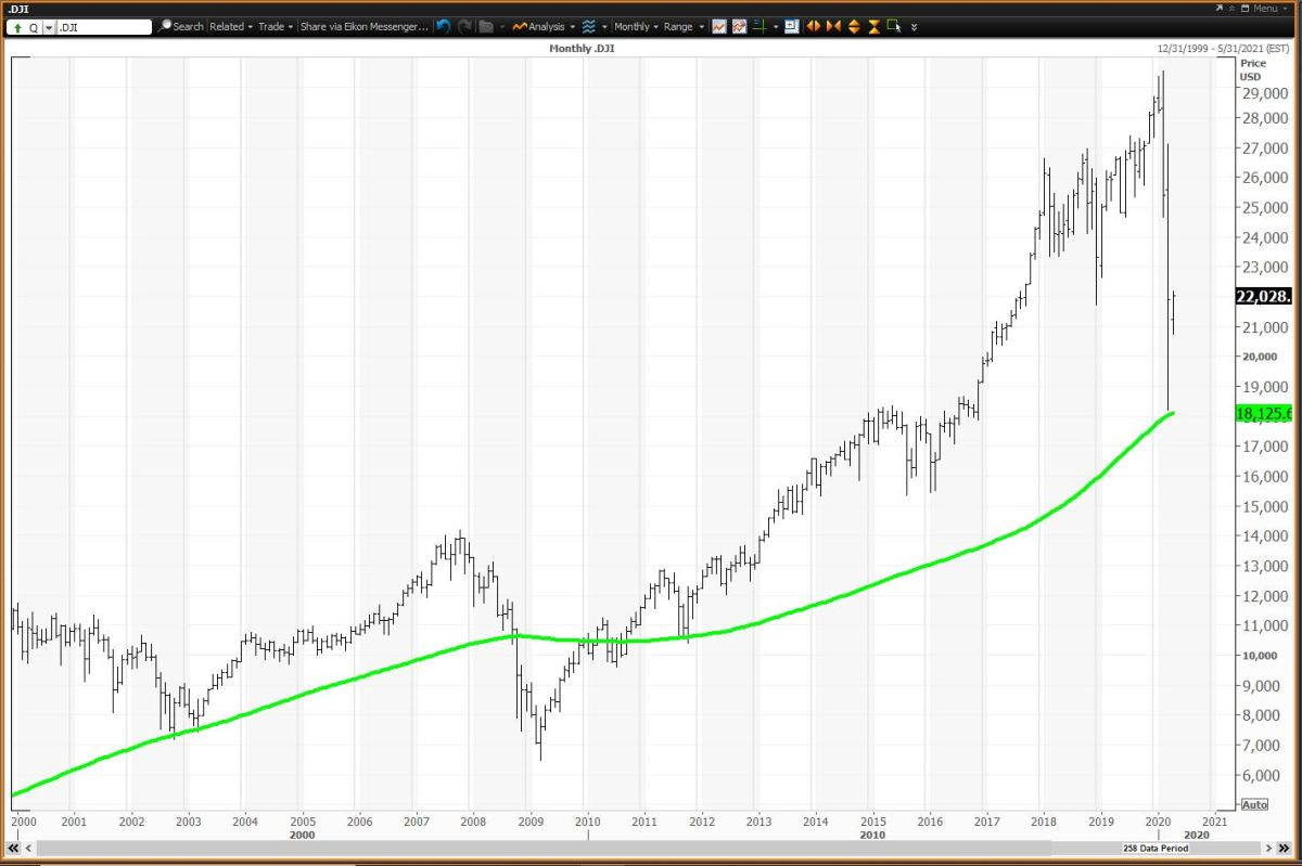 Monthly Chart for the Dow