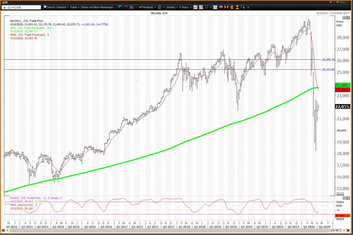 Weekly Chart For The Dow