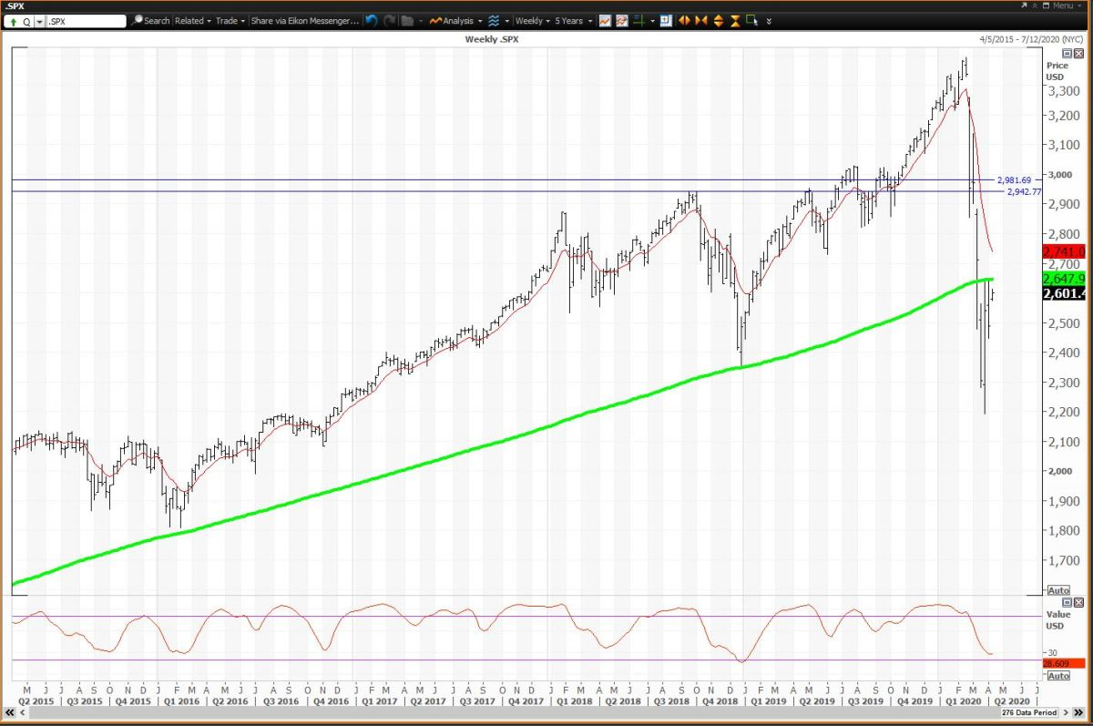 Weekly Chart For The S&P 500