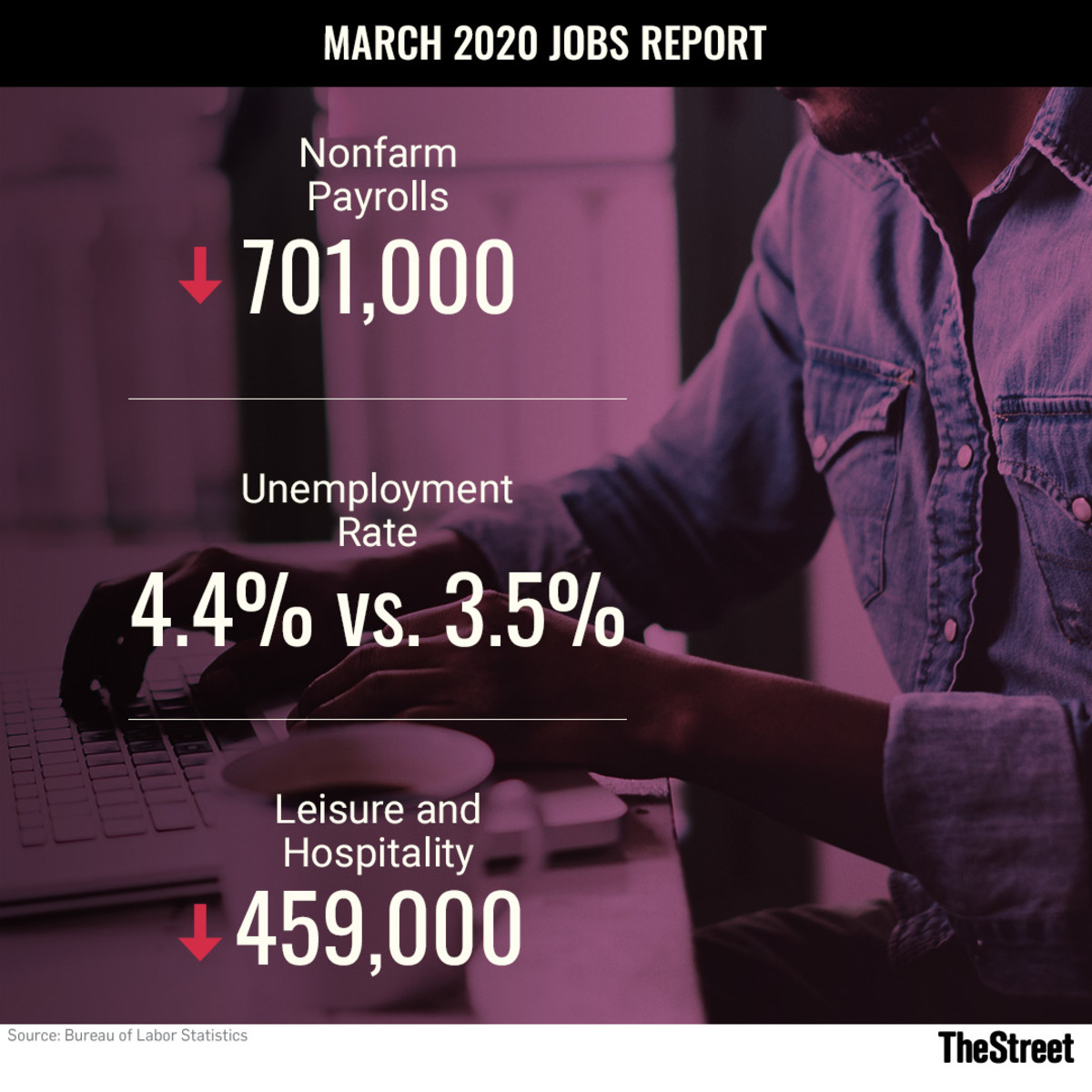 Jobs Report March 2020