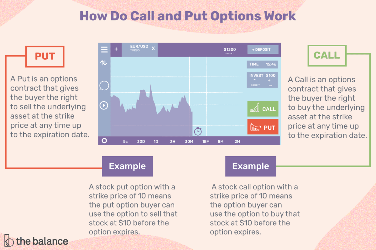 call-and-put-options-definitions-and-examples-1031124-FINAL-5bfd786646e0fb0026474cd7