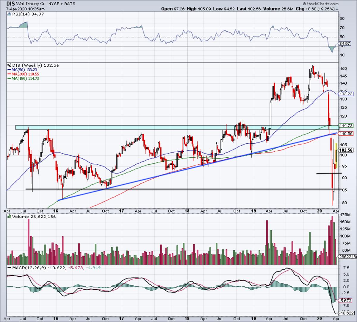Weekly chart of Disney stock.