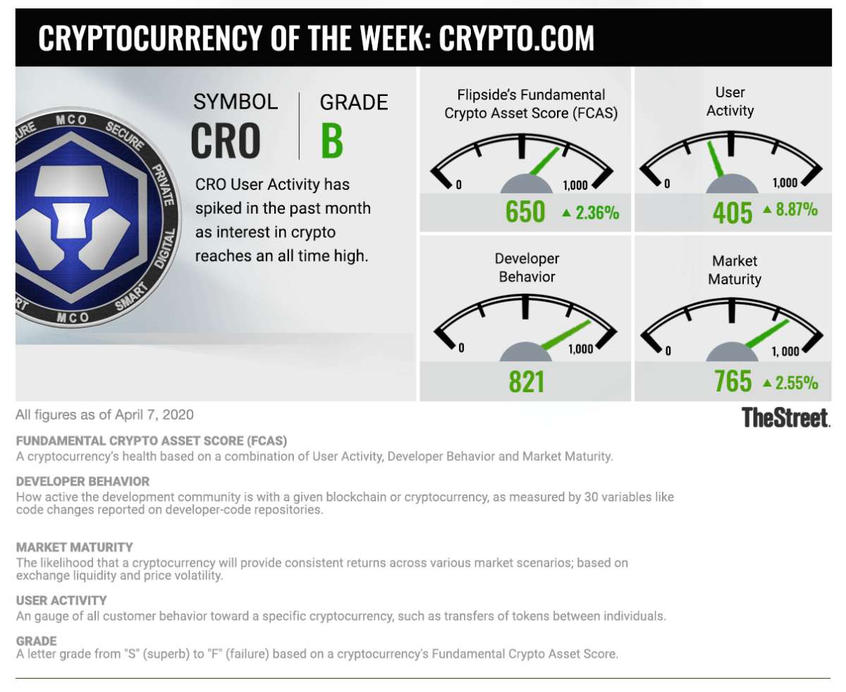 Cryptocurrency of the Week_CRO