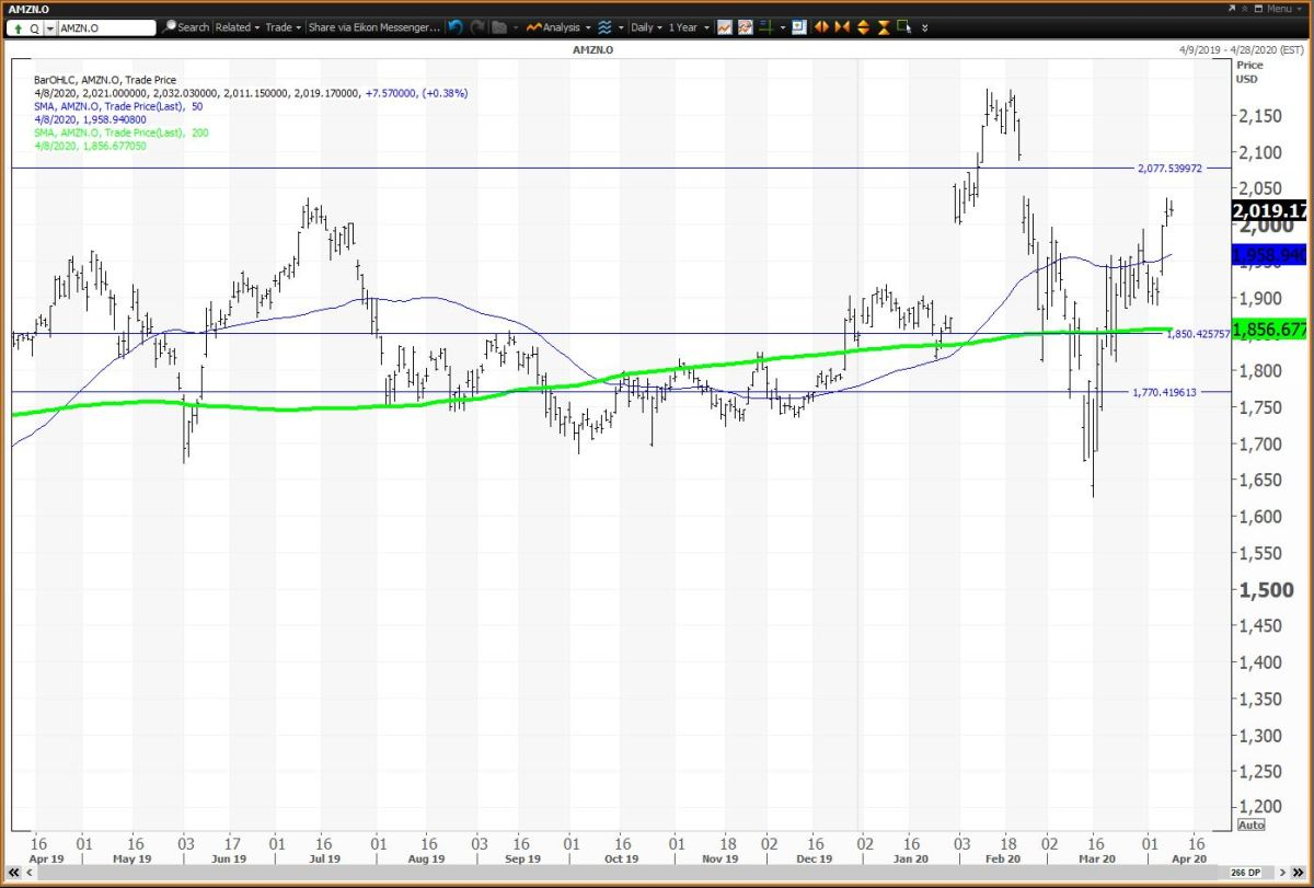Thw Daily Chart For Amazon