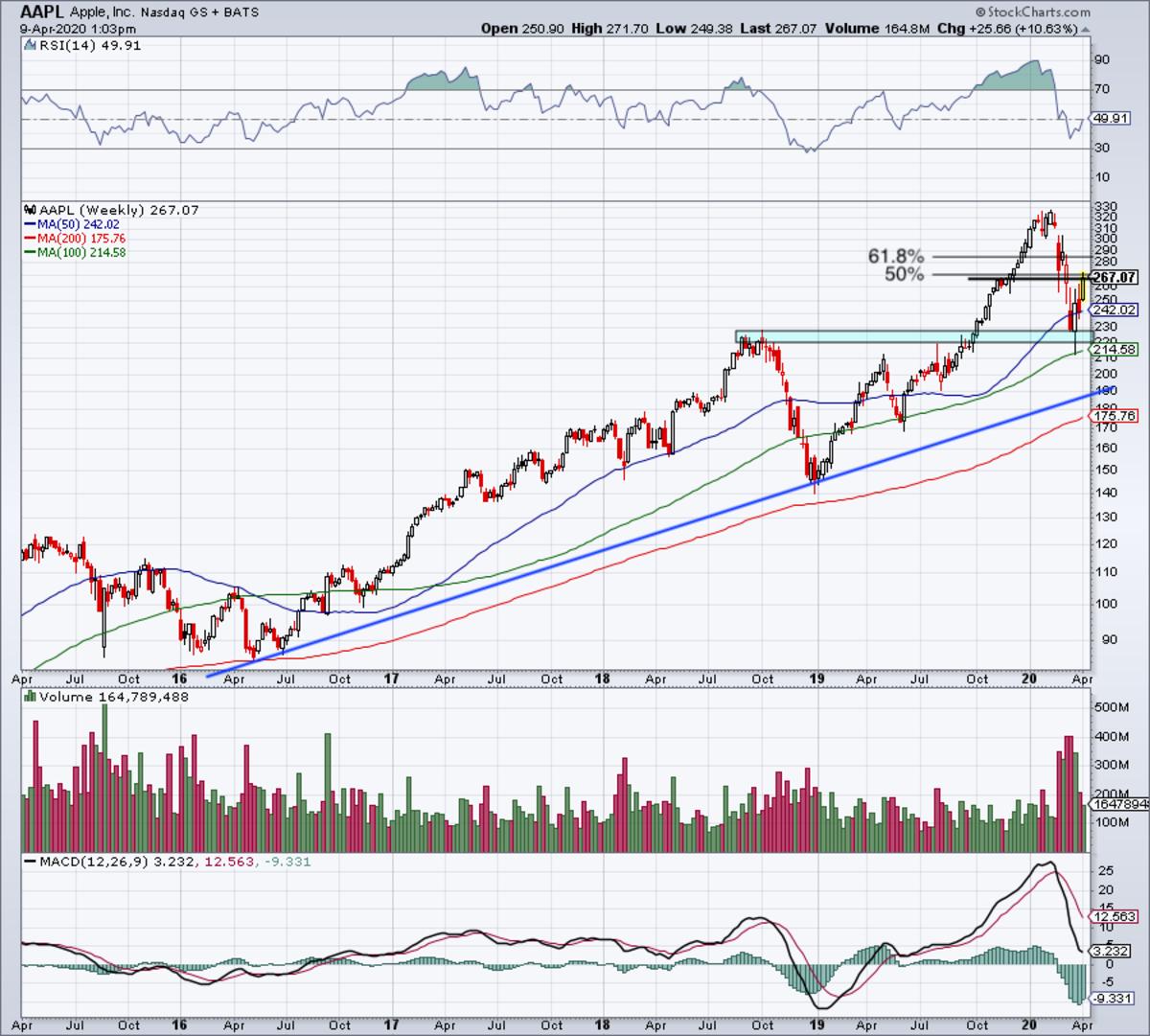 Weekly chart of Apple stock.