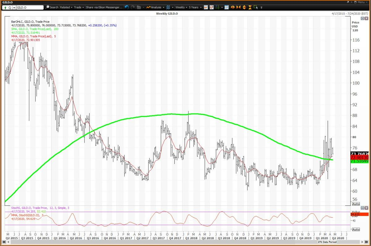 Weekly Chart For Glead