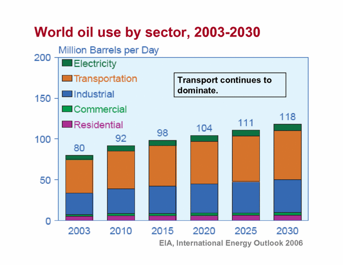 World-oil-use-by-sector-2003-2030