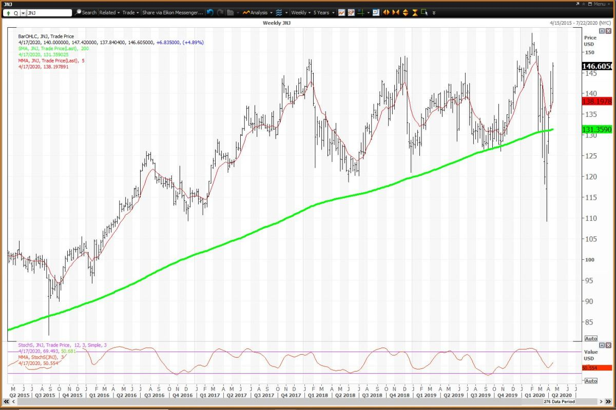 Weekly Chart for J&J