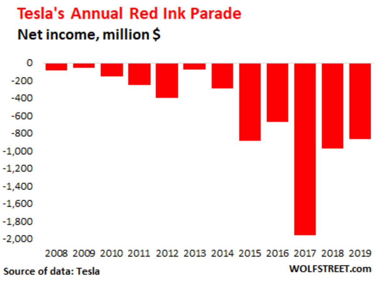 US-Tesla-net-income-annual-2019