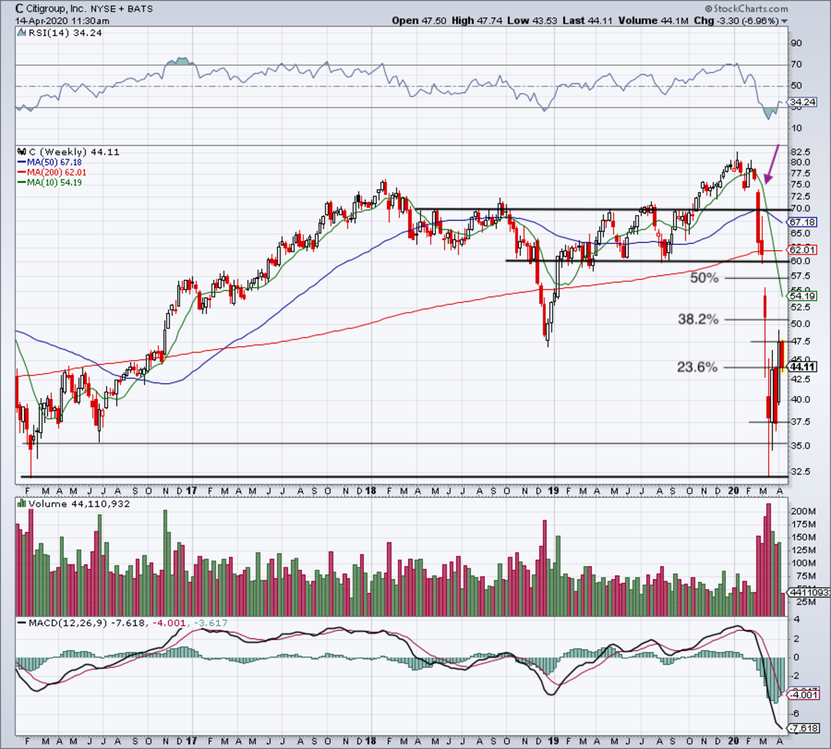 Weekly chart of Citigroup stock.