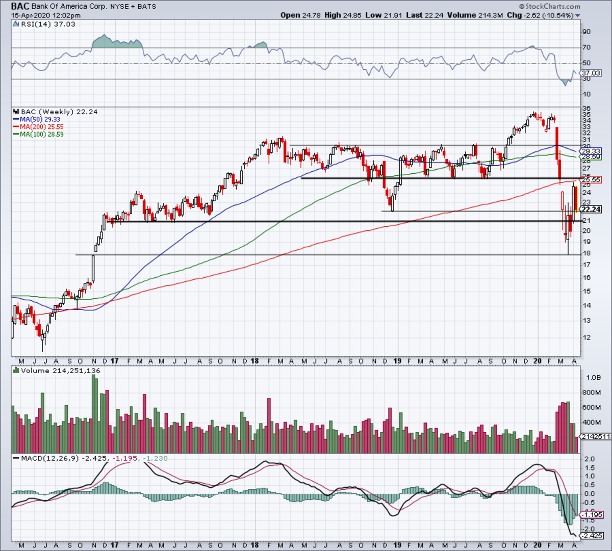 The weekly chart of Bank of America stock.