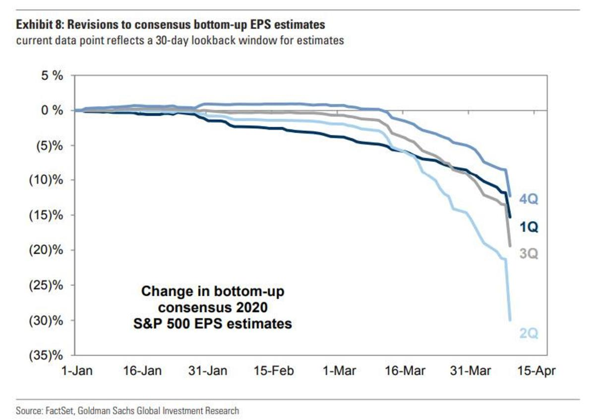 revisions to EPS estimates_0